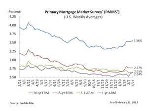 Average 30-Year Fixed-Rate Mortgage Up a Smidgen