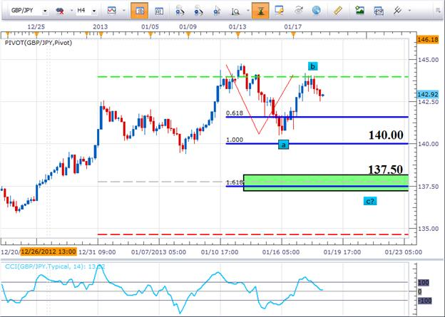 Finding_Entries_in_Extended_GBPJPY_Trend_body_Picture_1.png, Learn Forex: Finding Entries in Extended GBP/JPY Trend