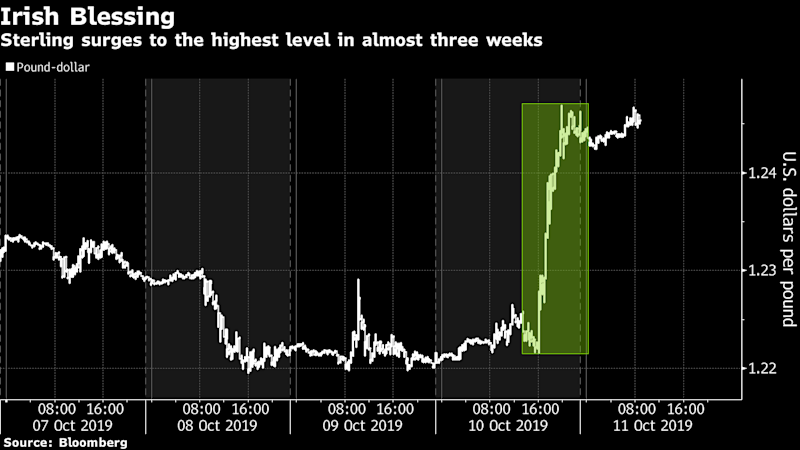 Pound Has Best Two Days in a Decade on Brexit Progress