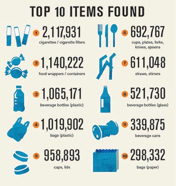 Top 10 items found in oceans in 2012 (chart via Ocean Conservancy)