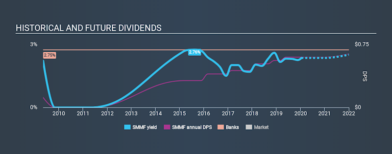 NasdaqGS:SMMF Historical Dividend Yield, January 15th 2020