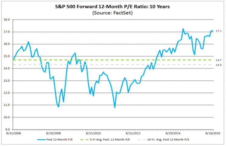 The S&P 500's forward P/E multiple is significantly above its 5 and 10-year averages.