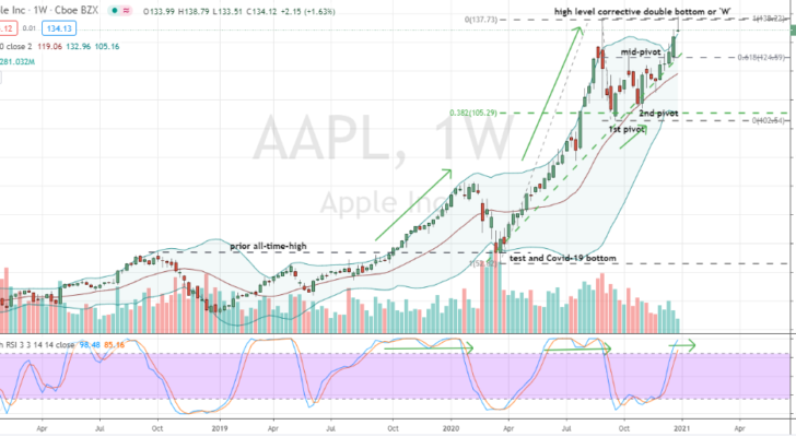 Apple (AAPL) discount purchase following 'W' pattern breakout