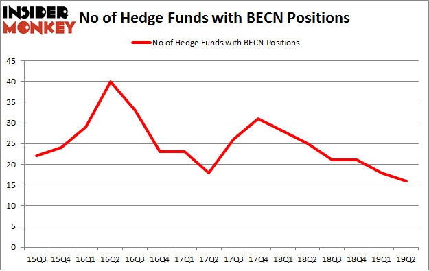 No of Hedge Funds with BECN Positions