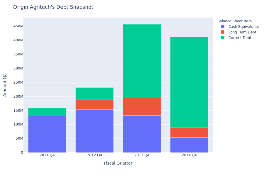 What Does Origin Agritech's Debt Look Like?