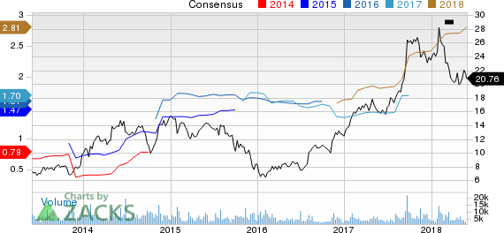 New Strong Buy Stocks for May 30th