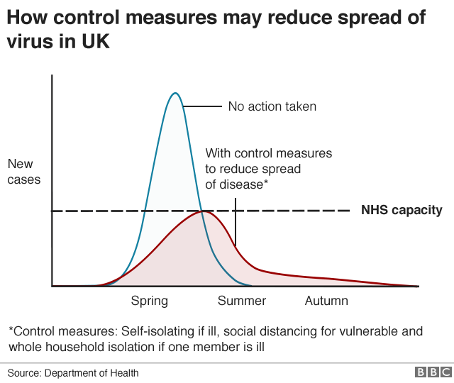 United Kingdom coronavirus response shifts from 'contain' to 'delay'