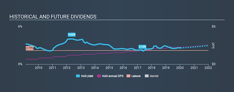 NasdaqGS:HAS Historical Dividend Yield, January 22nd 2020