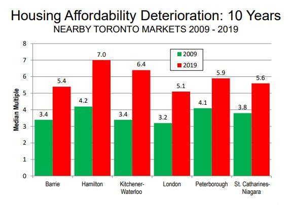 This chart from Demographia shows that, between 2009 and 2019, the ratio of house prices to income has increased sharply in cities near Toronto, namely Barrie, Hamilton, Kitchener-Waterloo, London, Peterborough and St. Catharines-Niagara. (Photo: Demographia)