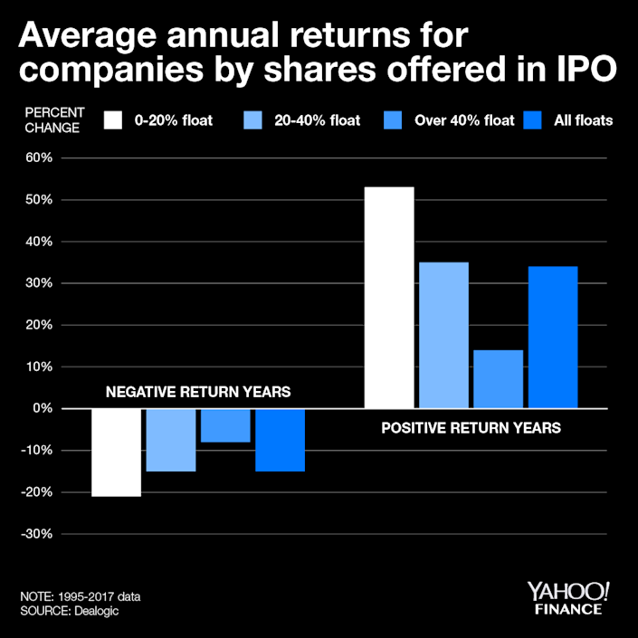 Volatility could be the theme to watch if tech companies going public in 2019 continue to offer fewer shares in IPOs.