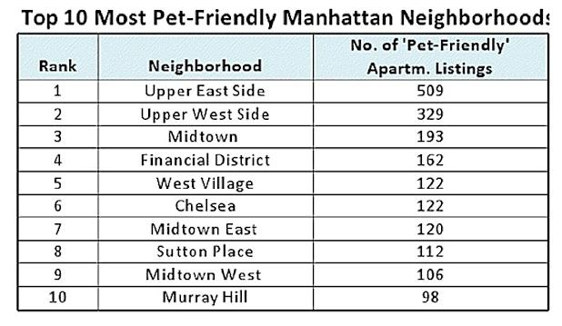 pet friendly neighborhoods