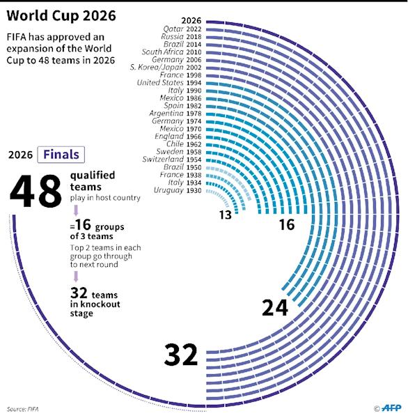 The number of teams that have qualified for the World Cup since 1930 and new system for 2026 as agreed by FIFA on Tuesday (AFP Photo/Frédéric HUGON, Paz PIZARRO)
