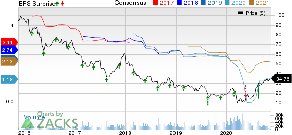L Brands, Inc. Price, Consensus and EPS Surprise