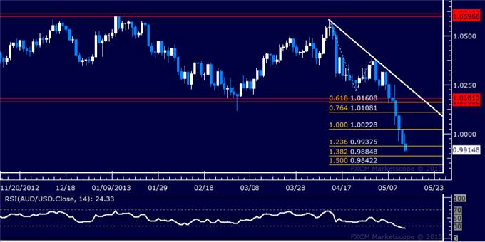 Forex_AUDUSD_Technical_Analysis_05.14.2013_body_Picture_5.png, AUD/USD Technical Analysis 05.14.2013