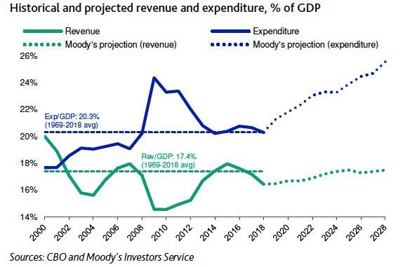 The gap between government spending and revenue is growing historically large.
