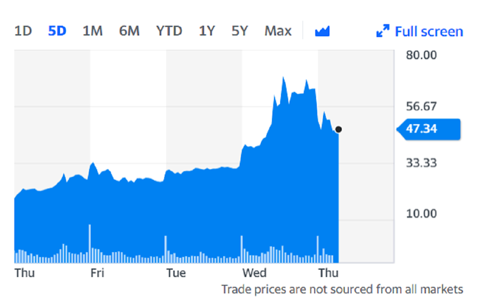 AMC stock fell as much as 30% on Thursday on the back of the news. Chart: Yahoo Finance