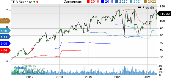 HillRom Holdings, Inc. Price, Consensus and EPS Surprise