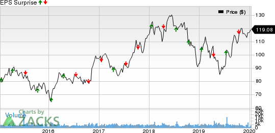 J.B. Hunt Transport Services, Inc. Price and EPS Surprise