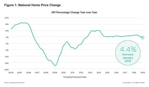 CoreLogic Reports January Home Prices Increased by 4.4 Percent Year Over Year