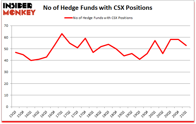 Is CSX A Good Stock To Buy?