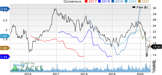 Hilltop Holdings Inc Price and Consensus