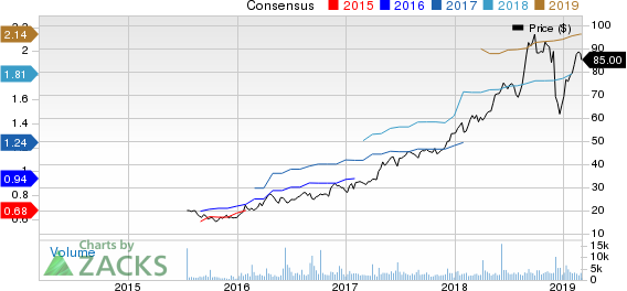 Ollie's Bargain Outlet Holdings, Inc. Price and Consensus