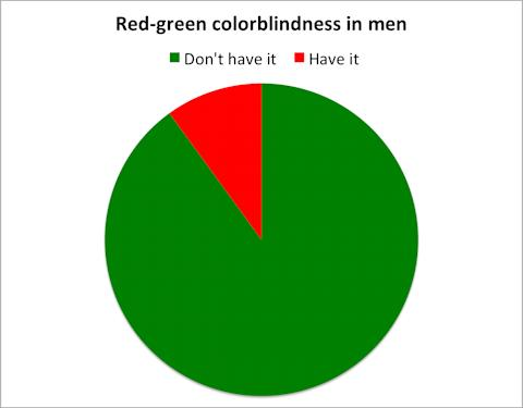 Red Green Colorblindness