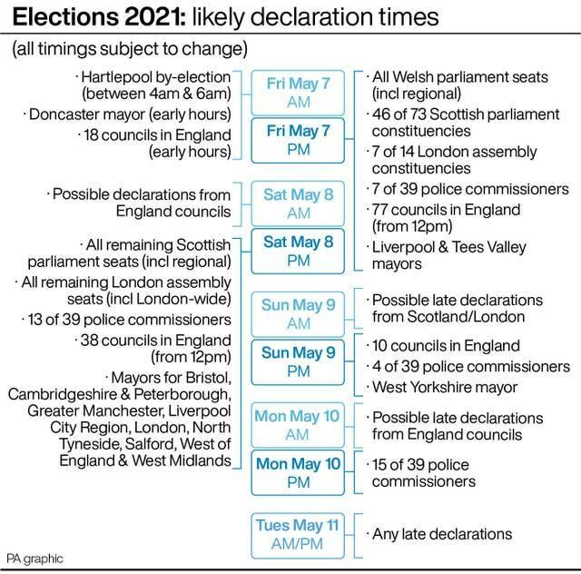 Elections 2021: likely declaration times