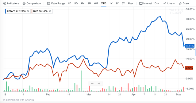 Adidas vs Nike shares in 2018 so far