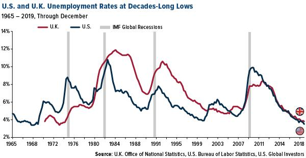 U.S. and U.K. Unemployment Rates at Decades-Long Lows