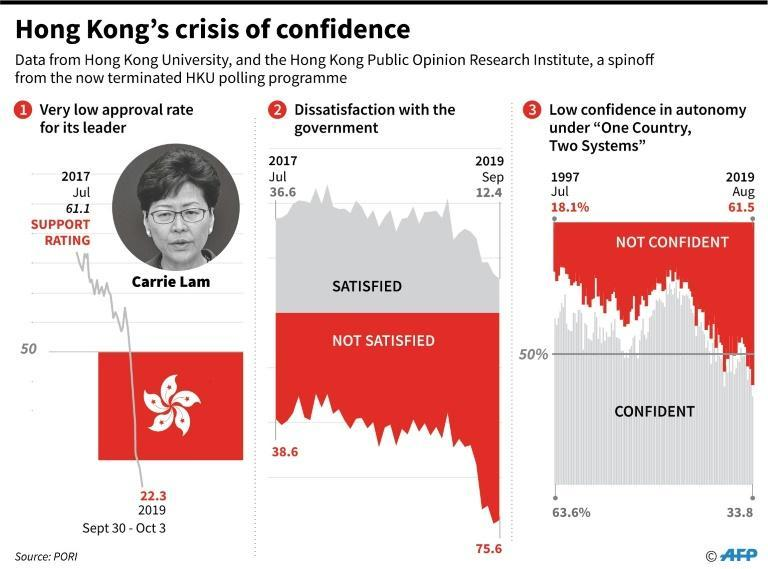 Graphic charting opinion polls on Hong Kong's leader, government and autonomy