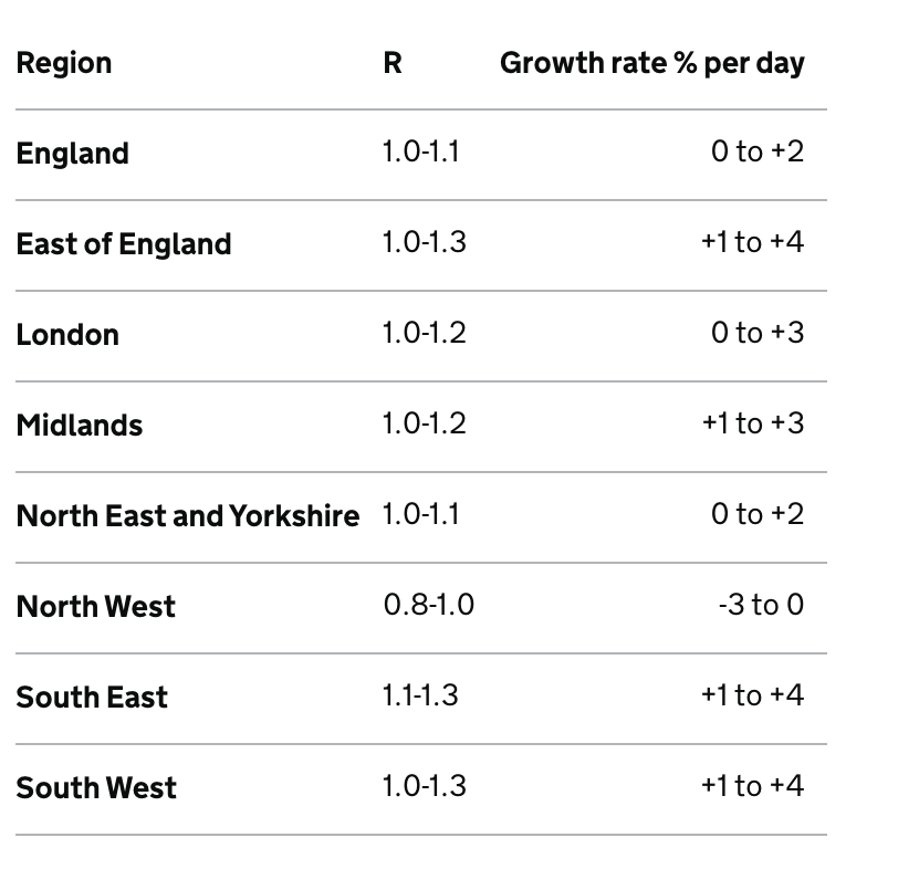 The latest figures show the regions with the highest R range are the East of England, South East and South West. (gov.uk)