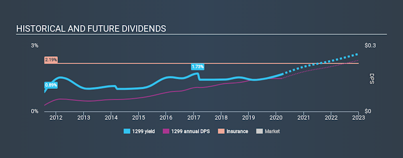 SEHK:1299 Historical Dividend Yield, March 15th 2020