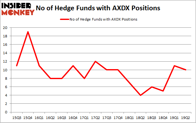No of Hedge Funds with AXDX Positions