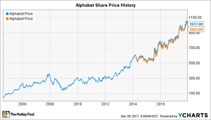 Stock Quote For Google Inc: Will Alphabet Do A Stock Split In 2018?