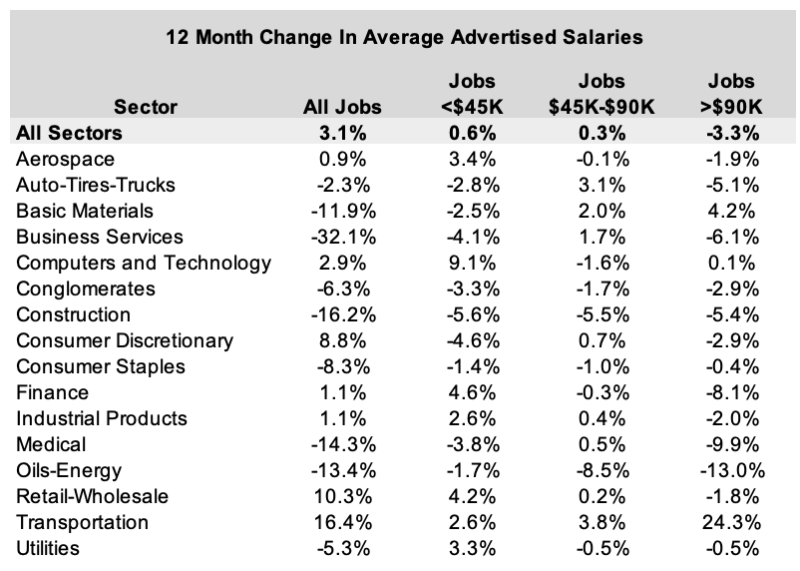 12 month change in average advertised salaries
