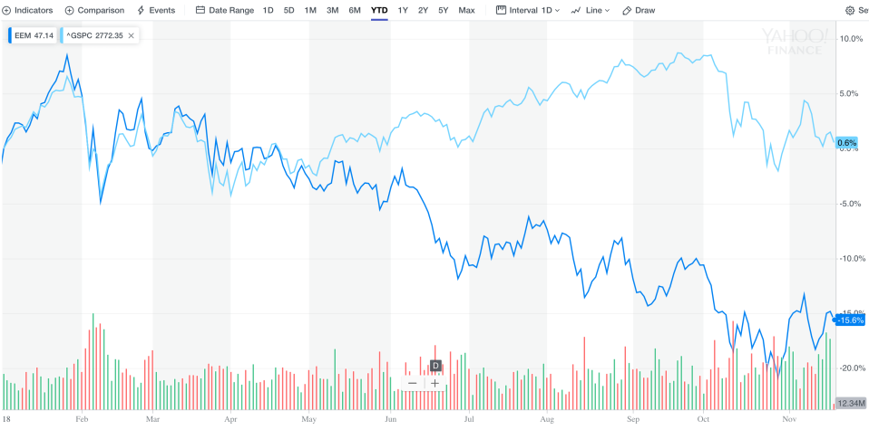 After starting the year in tandem, U.S. stocks greatly outperformed emerging markets, as shown by the 2018 performance of the S&P 500 and emerging markets ETF, EEM.