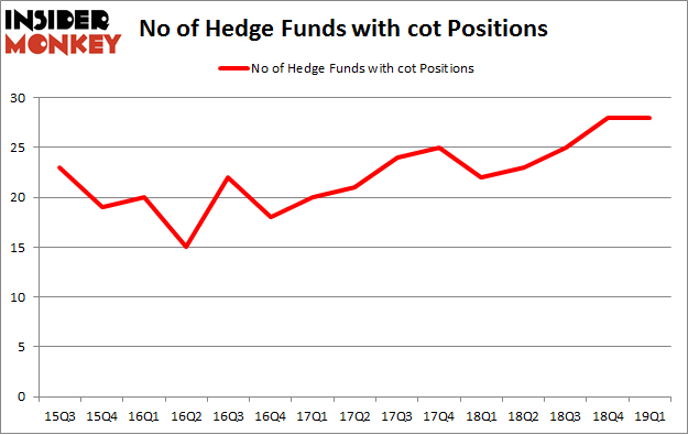 No of Hedge Funds with COT Positions