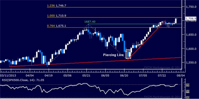 Forex_Dollar_Rally_Resumes_in_Earnest_SP_500_Finally_Overtakes_1700_body_Picture_6.png, Dollar Rally Resumes in Earnest, S&P 500 Finally Overtakes 1700