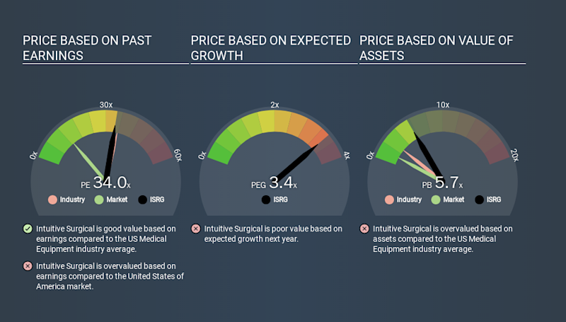 NasdaqGS:ISRG Price Estimation Relative to Market, March 19th 2020