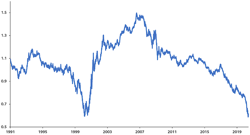 russell 1000 value index