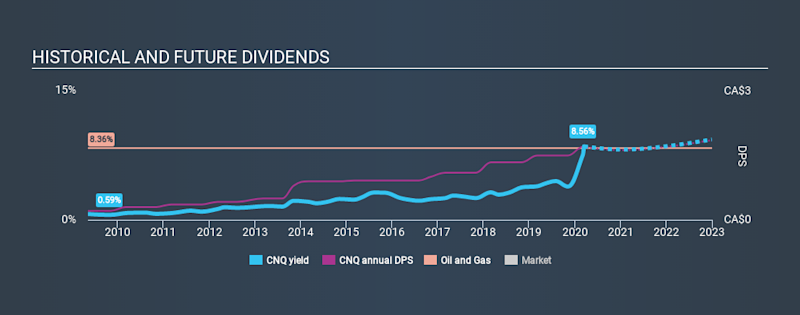 TSX:CNQ Historical Dividend Yield, March 14th 2020