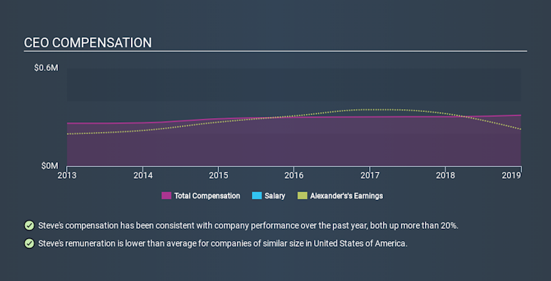 NYSE:ALX CEO Compensation, December 21st 2019