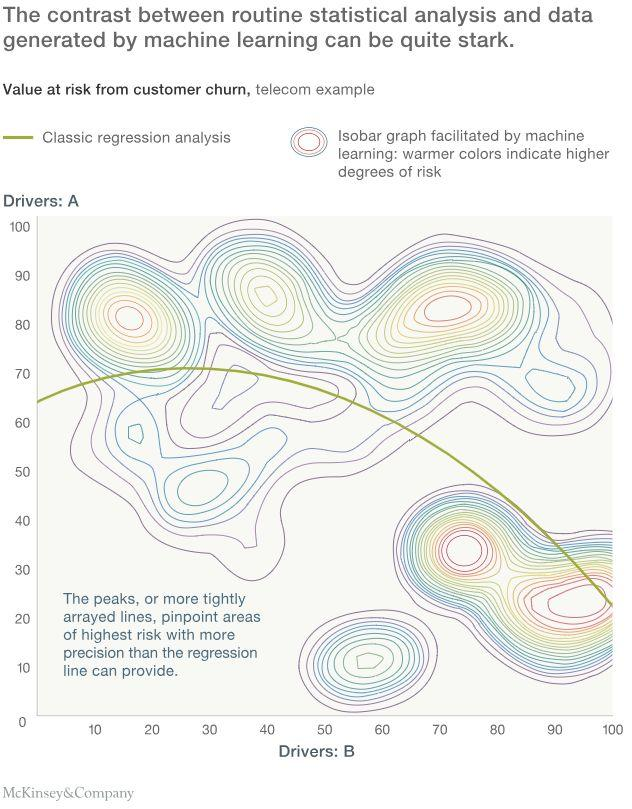 McKinsey & Company has illustrated the power of machine learning in generating forecasts than classic regression analysis. Source: McKinsey & Company