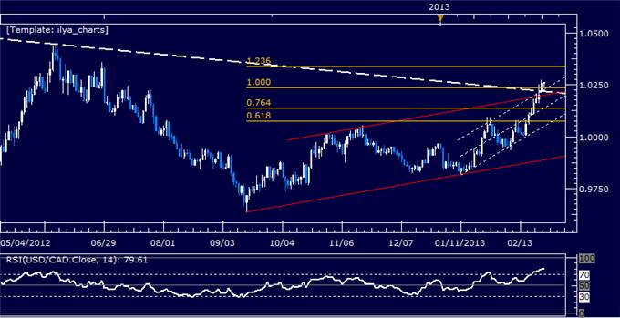 Forex_USDCAD_Technical_Analysis_02.26.2013_body_Picture_5.png, USD/CAD Technical Analysis 02.26.2013