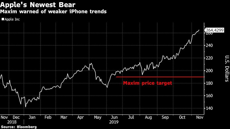 Apple Gets Rare Sell Rating as Maxim Warns About iPhone Trends