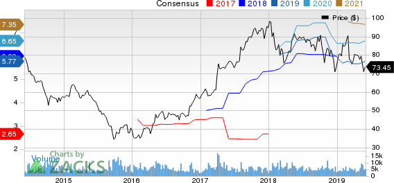 FMC Corporation Price and Consensus