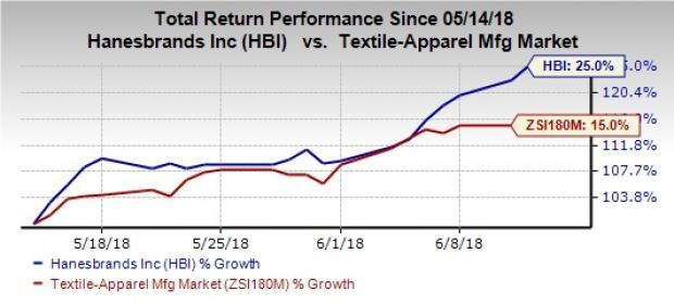 Hanesbrands (HBI) has been gaining from its international strength, strong online business and impressive organic sales trend. However, input cost inflation is a hurdle.