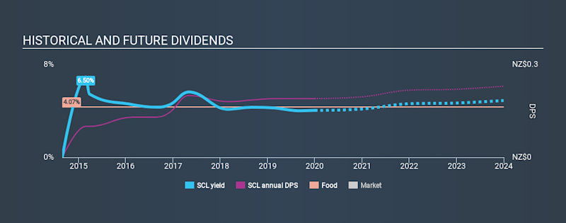 NZSE:SCL Historical Dividend Yield, January 1st 2020