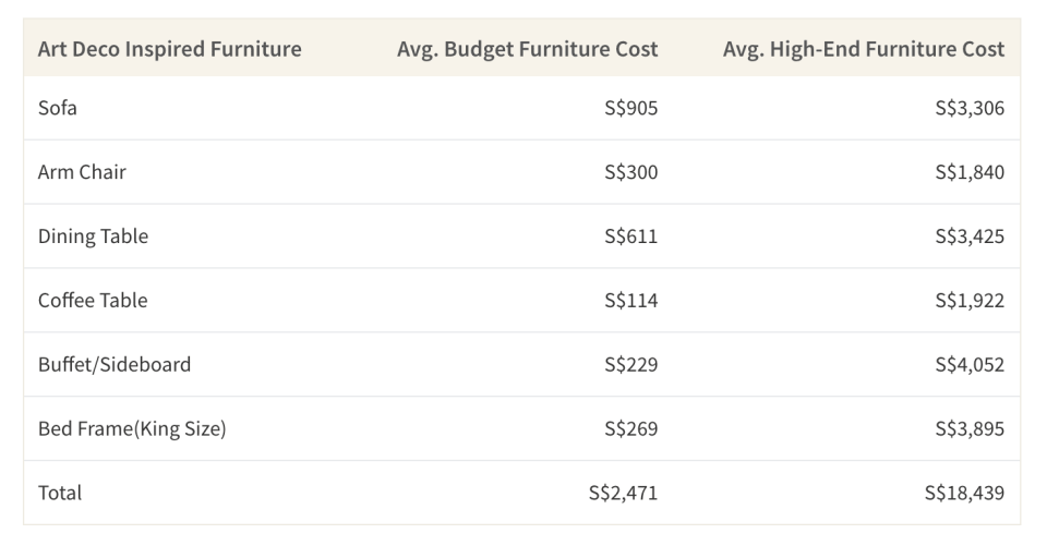 This table shows the average cost of Art Deco inspired furniture from budget stores such as Ikea compared to high-end stores such as Taylor B Design